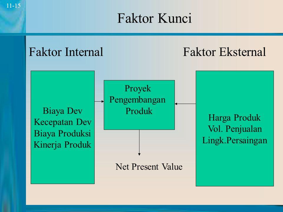 Faktor Kunci Faktor Internal Faktor Eksternal Proyek Biaya Dev