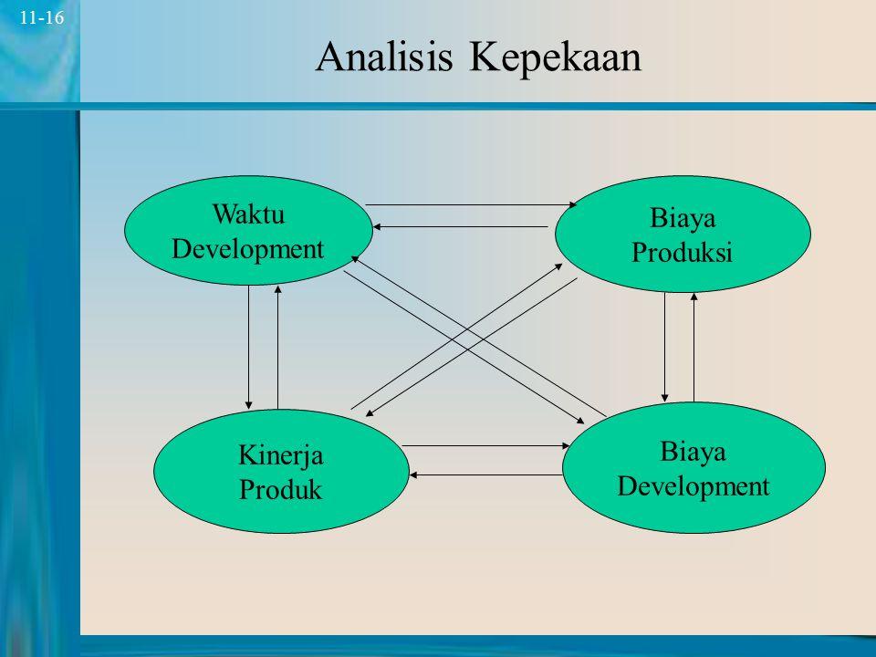 Analisis Kepekaan Waktu Biaya Development Produksi Biaya Kinerja