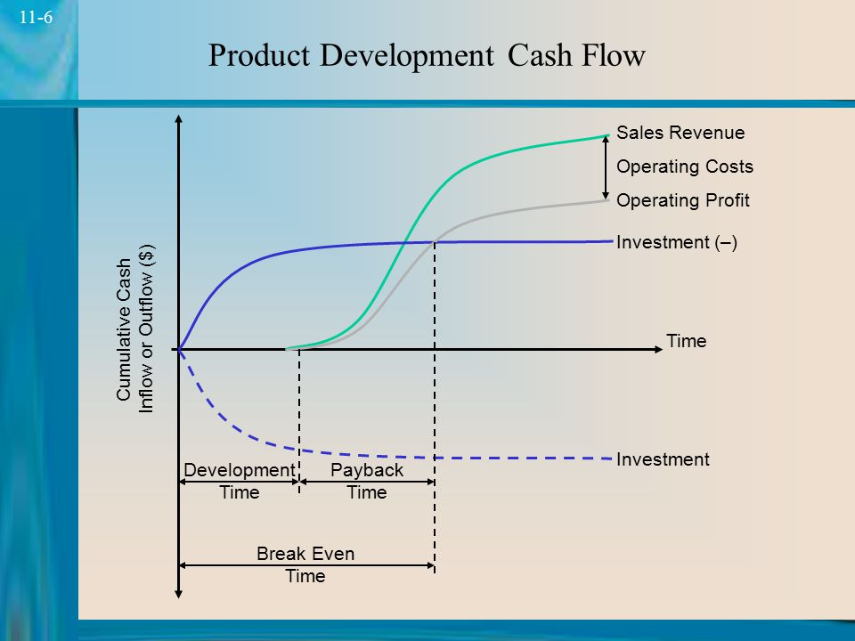 Product Development Cash Flow