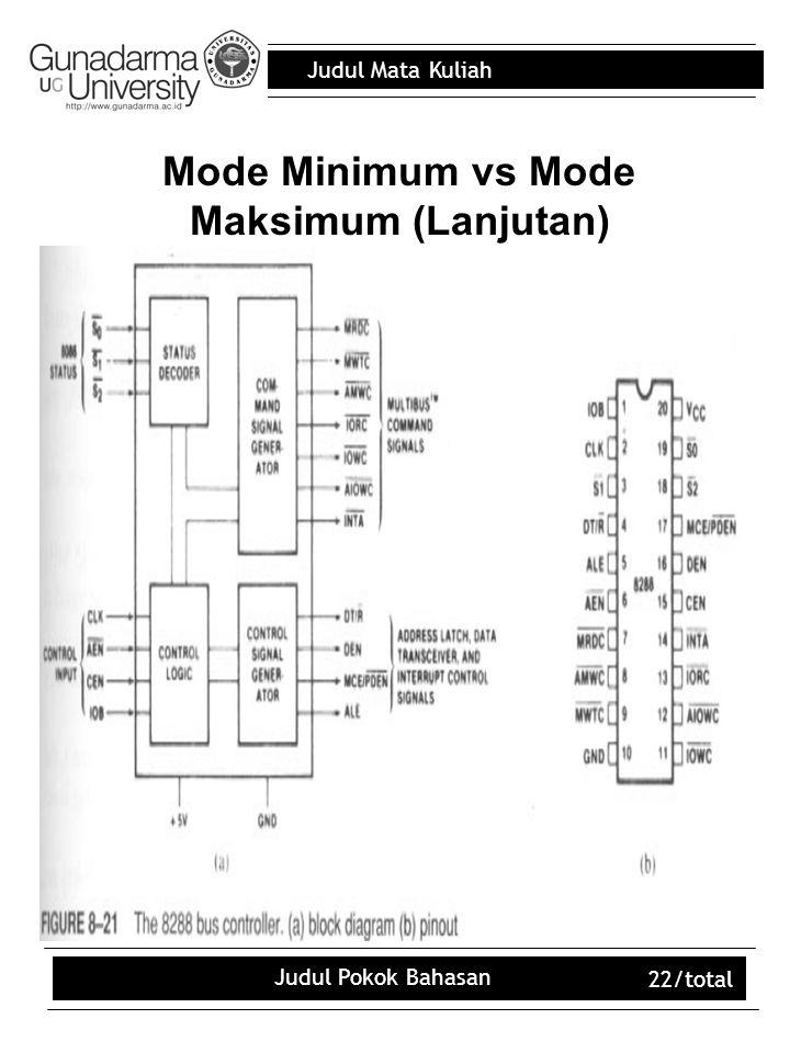 Mode Minimum vs Mode Maksimum (Lanjutan)