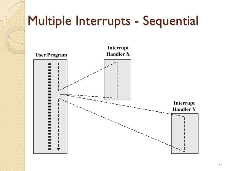 Multiple Interrupts - Sequential