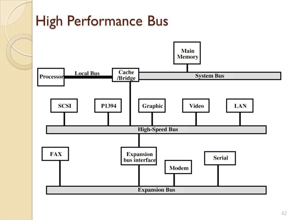 High Performance Bus