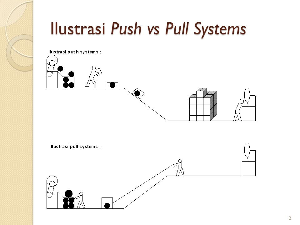 Ilustrasi Push vs Pull Systems