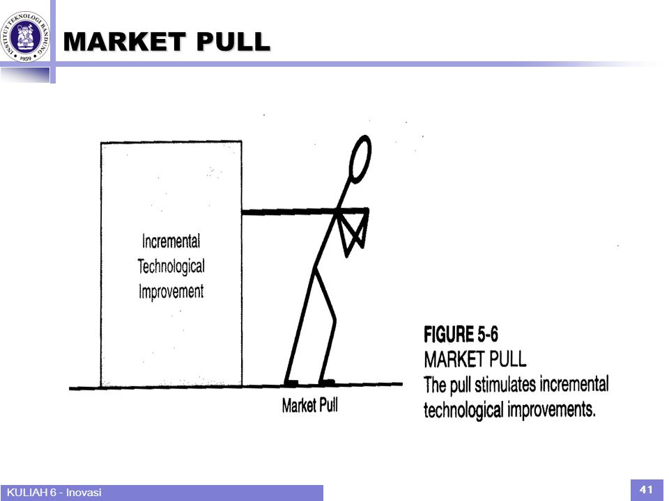 MARKET PULL KULIAH 6 - Inovasi