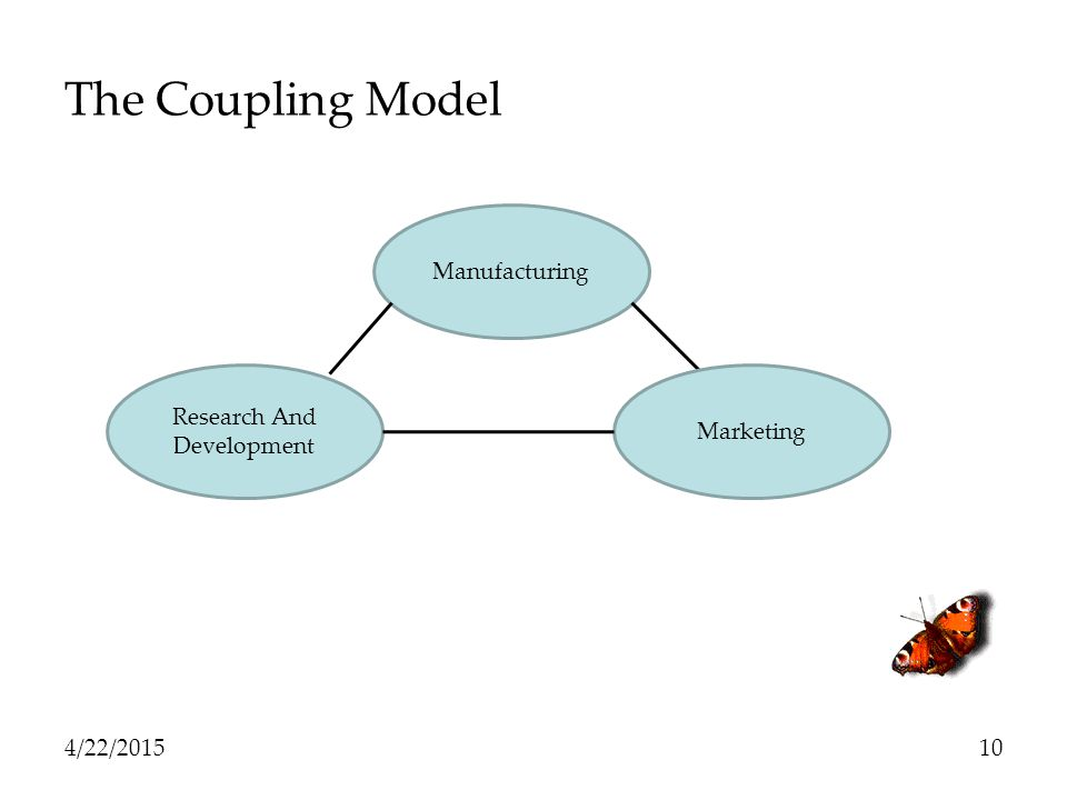The Coupling Model Manufacturing Research And Marketing Development