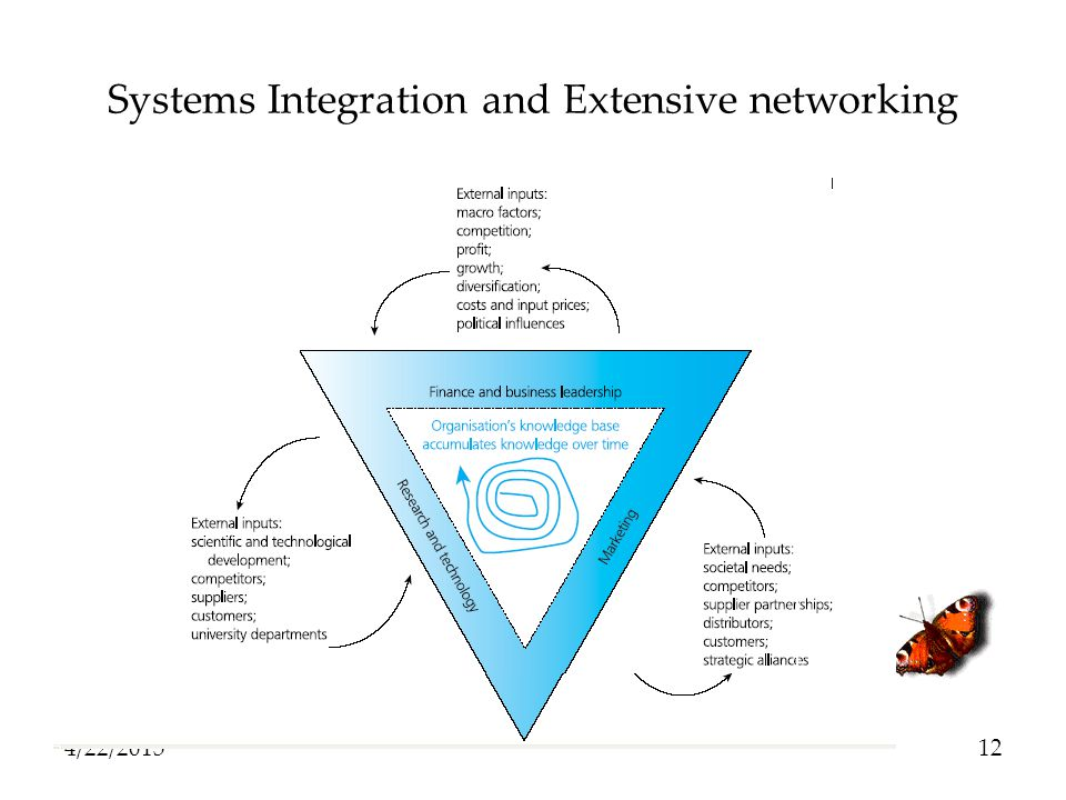 Systems Integration and Extensive networking
