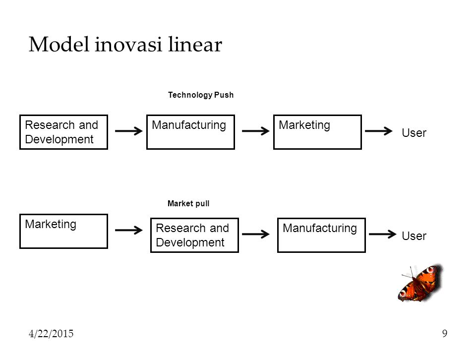 Model inovasi linear Research and Development Manufacturing Marketing