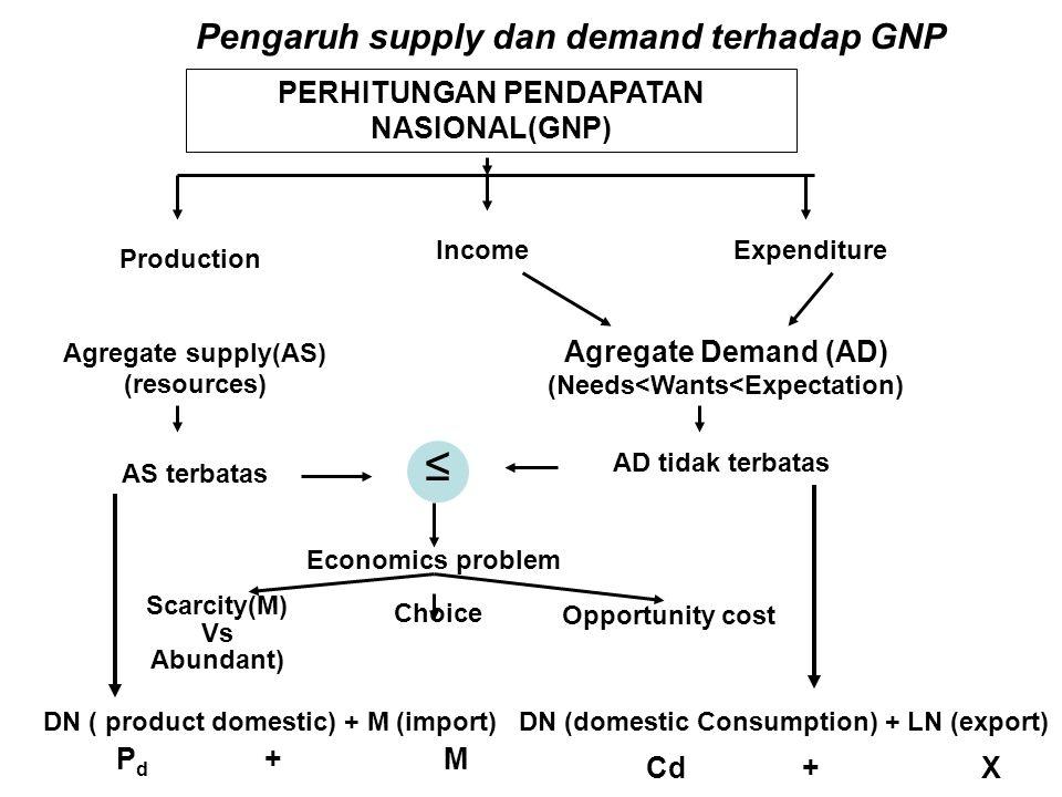 ≤ Pengaruh supply dan demand terhadap GNP