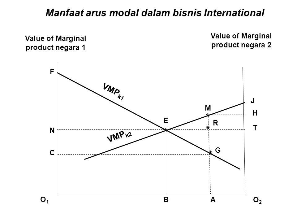 Manfaat arus modal dalam bisnis International * * * *