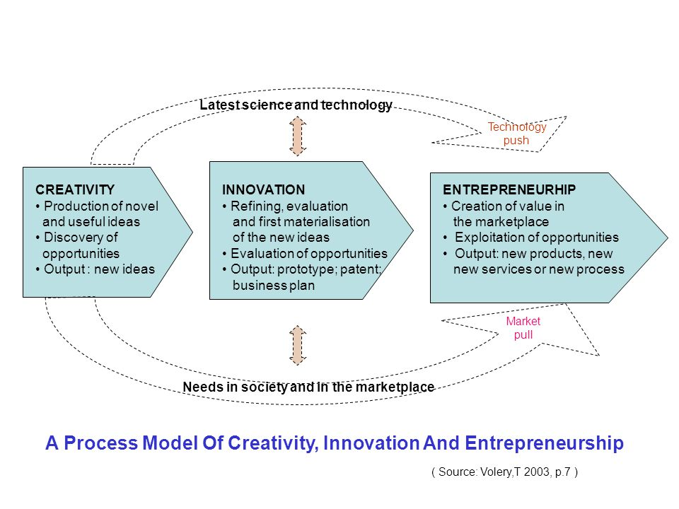 A Process Model Of Creativity, Innovation And Entrepreneurship