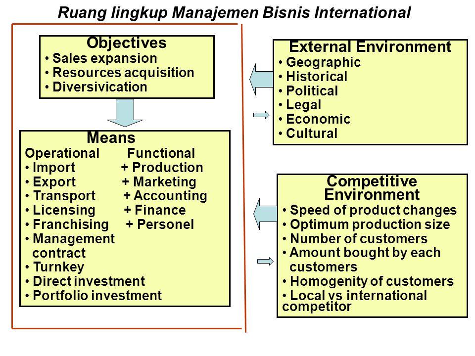 Ruang lingkup Manajemen Bisnis International Competitive Environment