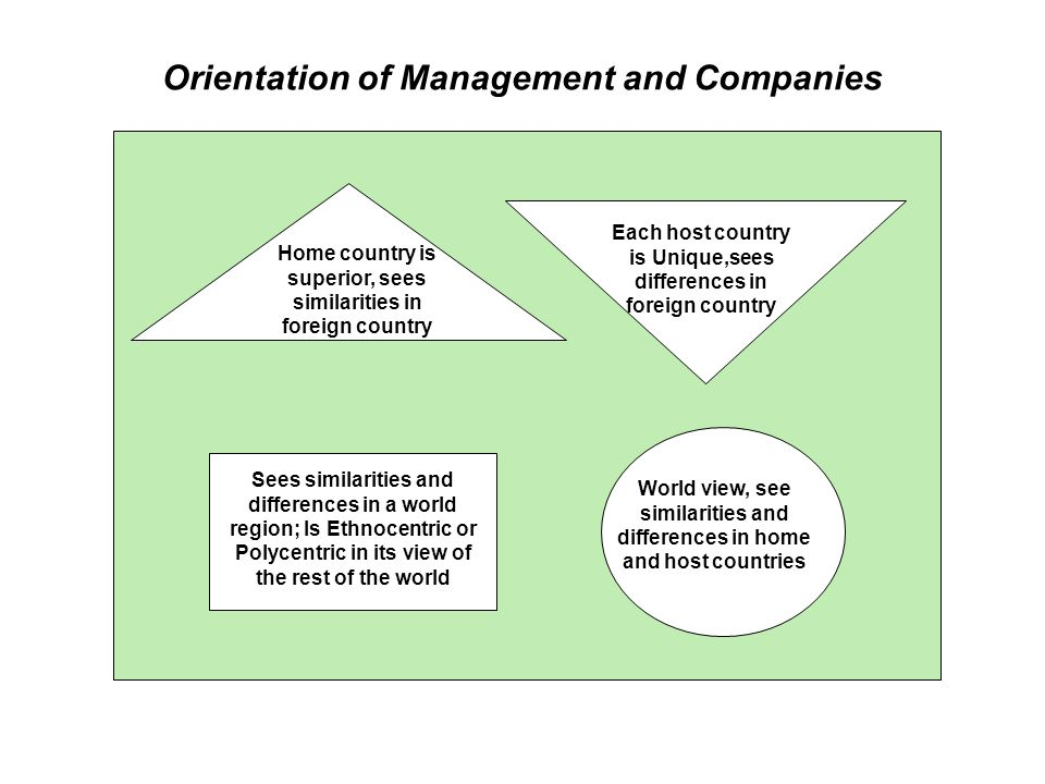 Orientation of Management and Companies