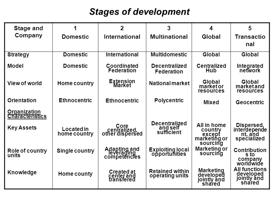 Stages of development Stage and Company 1 Domestic 2 International 3