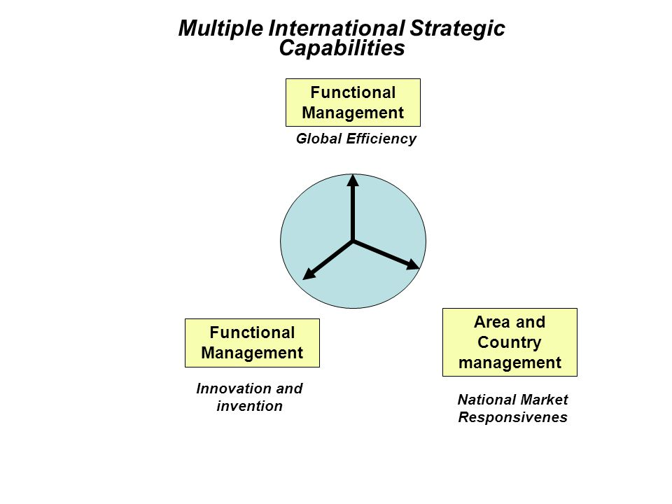 Multiple International Strategic Capabilities