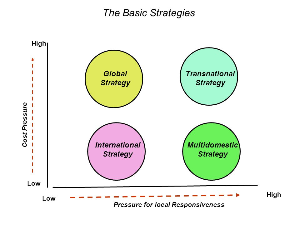 The Basic Strategies Multidomestic Strategy Transnational Strategy