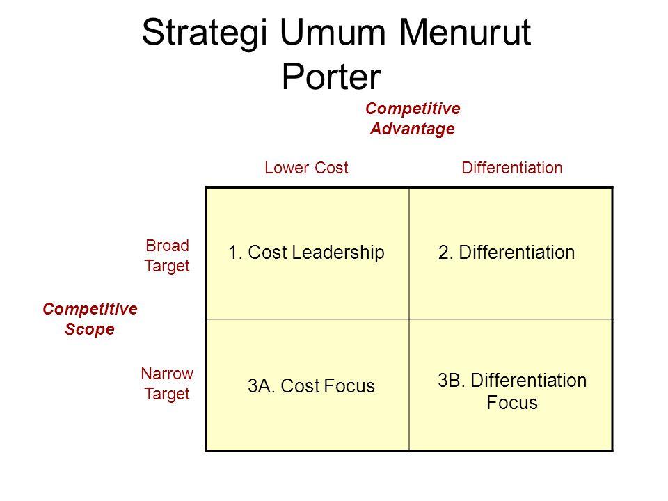 Strategi Umum Menurut Porter