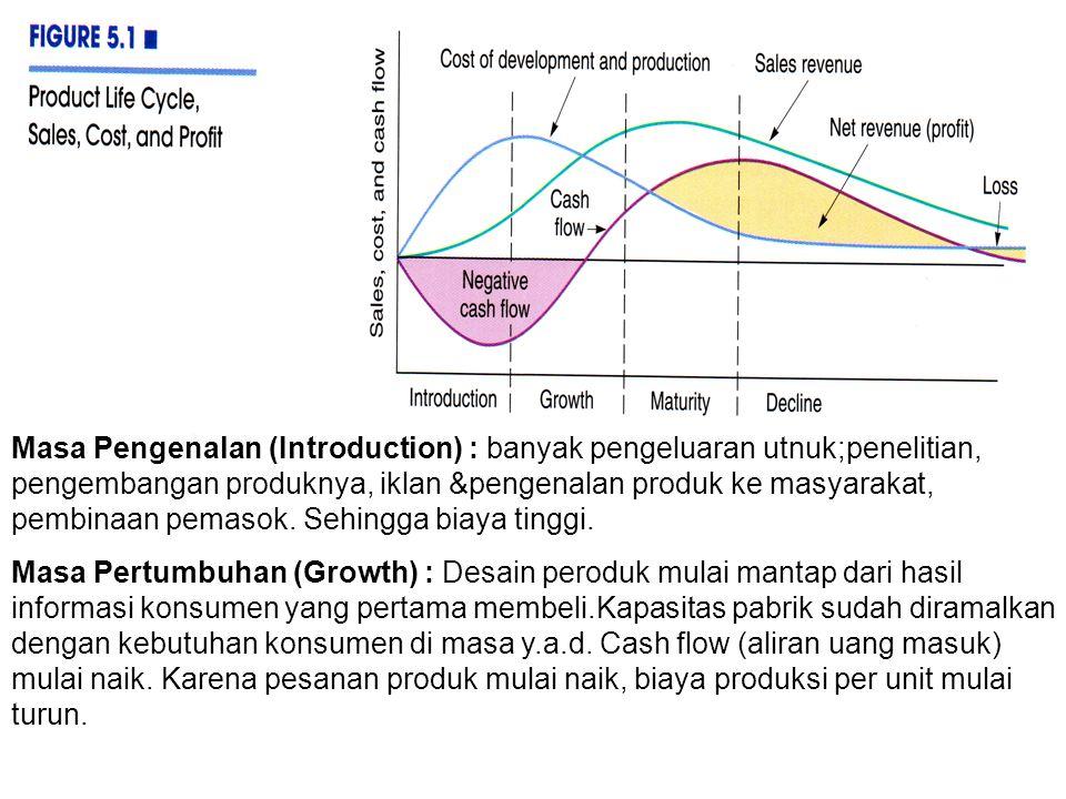 Masa Pengenalan (Introduction) : banyak pengeluaran utnuk;penelitian, pengembangan produknya, iklan &pengenalan produk ke masyarakat, pembinaan pemasok. Sehingga biaya tinggi.
