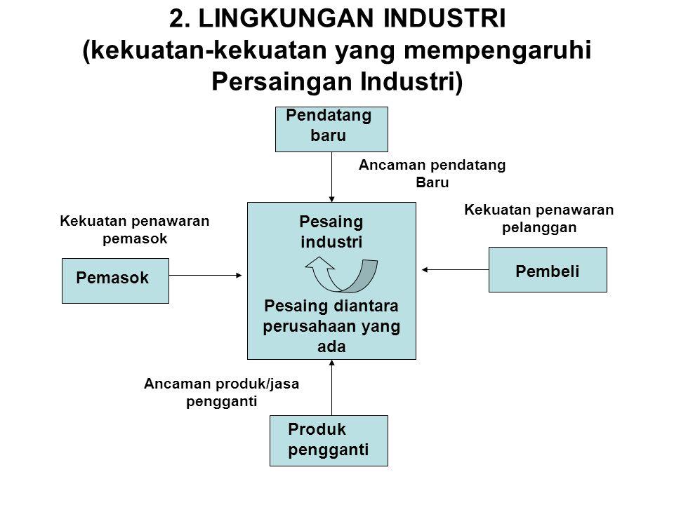 2. LINGKUNGAN INDUSTRI (kekuatan-kekuatan yang mempengaruhi Persaingan Industri)