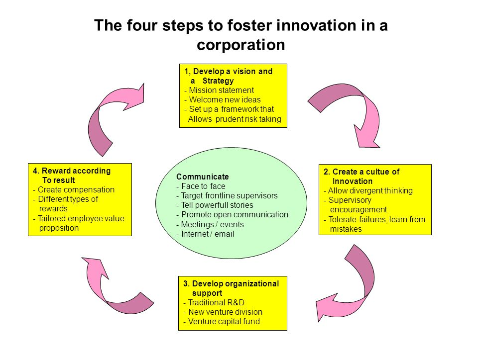 The four steps to foster innovation in a corporation