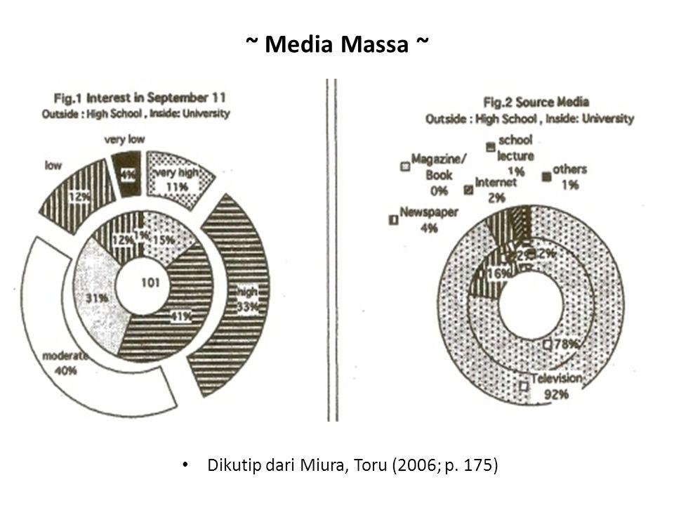 Dikutip dari Miura, Toru (2006; p. 175)
