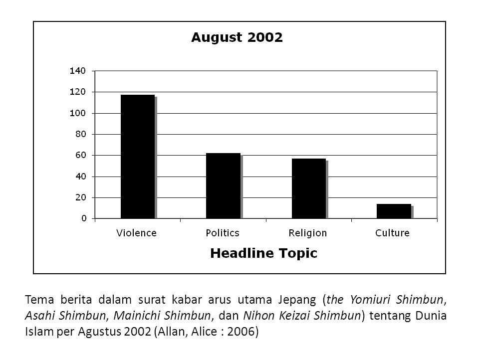 Tema berita dalam surat kabar arus utama Jepang (the Yomiuri Shimbun, Asahi Shimbun, Mainichi Shimbun, dan Nihon Keizai Shimbun) tentang Dunia Islam per Agustus 2002 (Allan, Alice : 2006)
