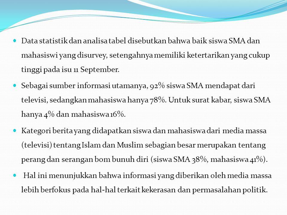 Data statistik dan analisa tabel disebutkan bahwa baik siswa SMA dan mahasiswi yang disurvey, setengahnya memiliki ketertarikan yang cukup tinggi pada isu 11 September.