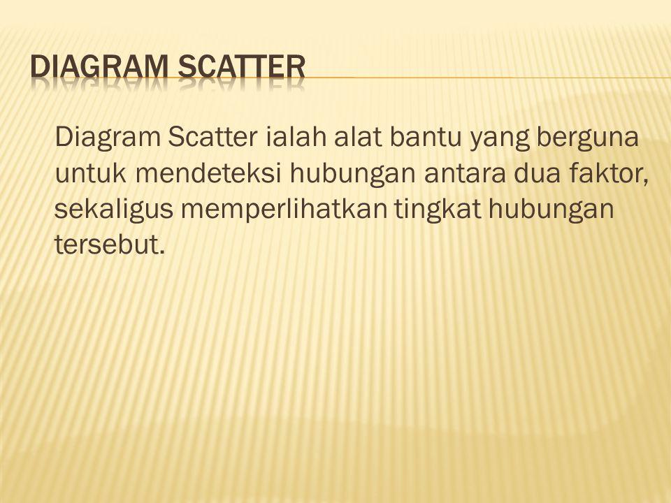 Diagram Scatter