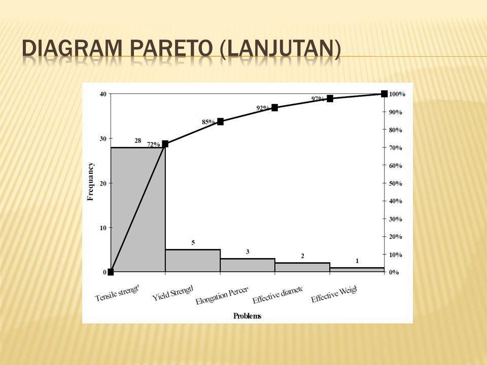 Diagram pareto (lanjutan)