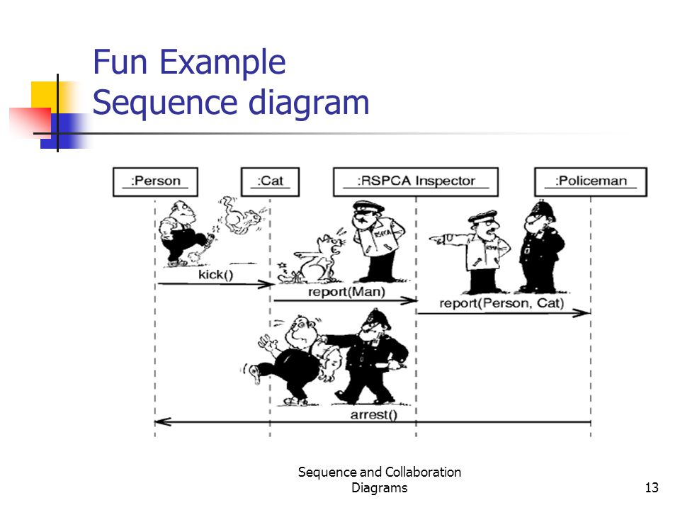 Fun Example Sequence diagram