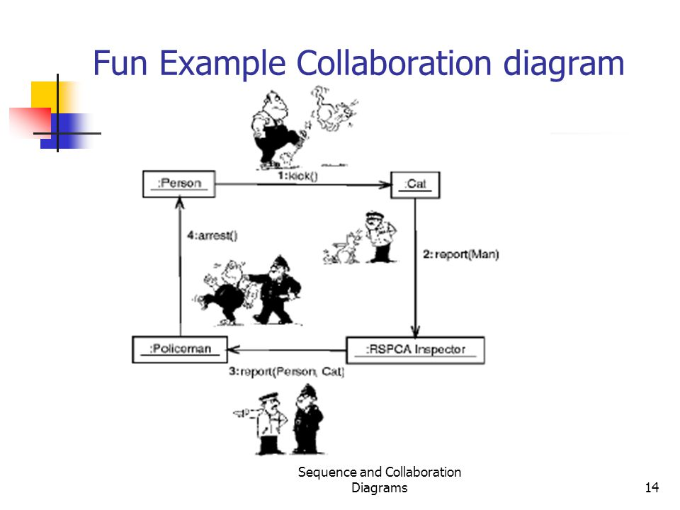 Fun Example Collaboration diagram