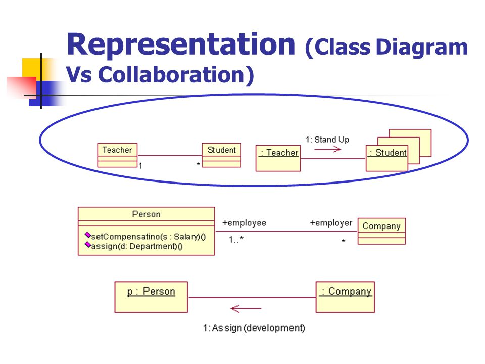 Representation (Class Diagram Vs Collaboration)