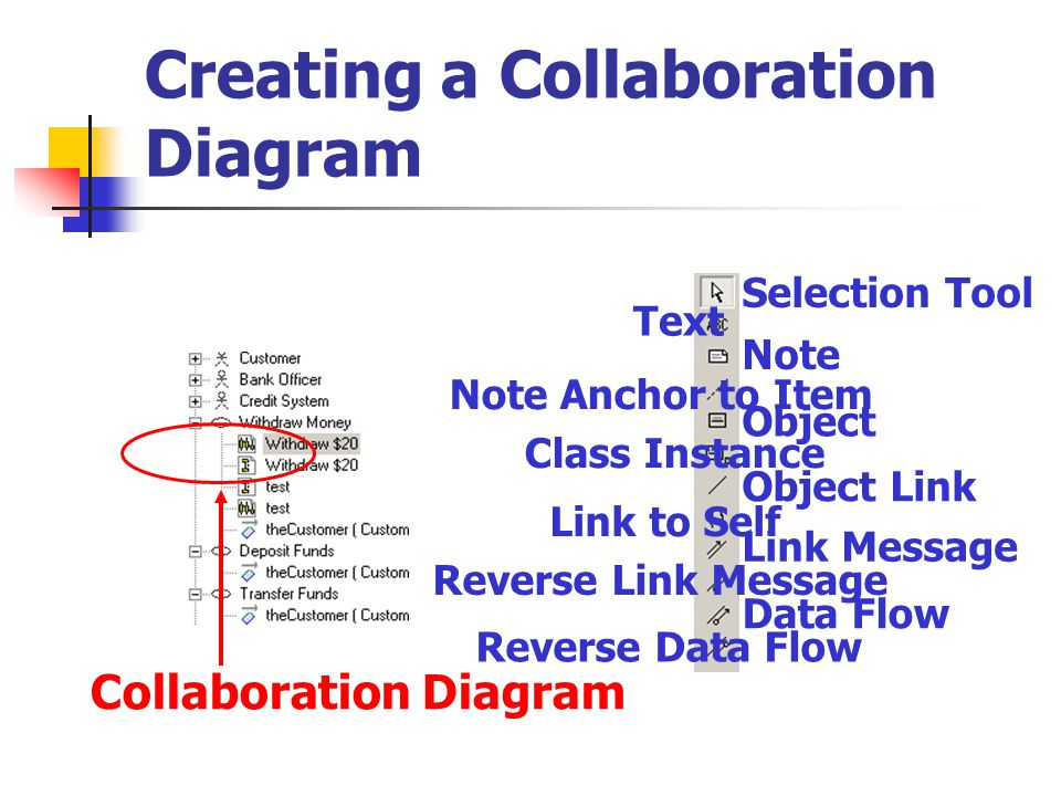 Creating a Collaboration Diagram