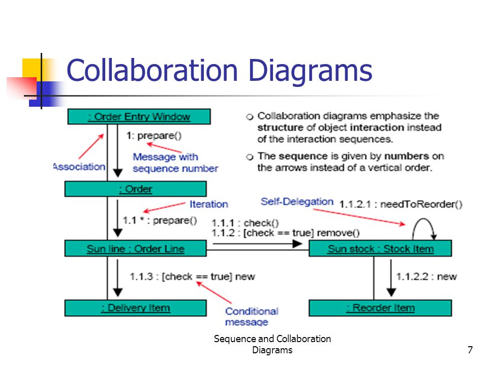 Collaboration Diagrams
