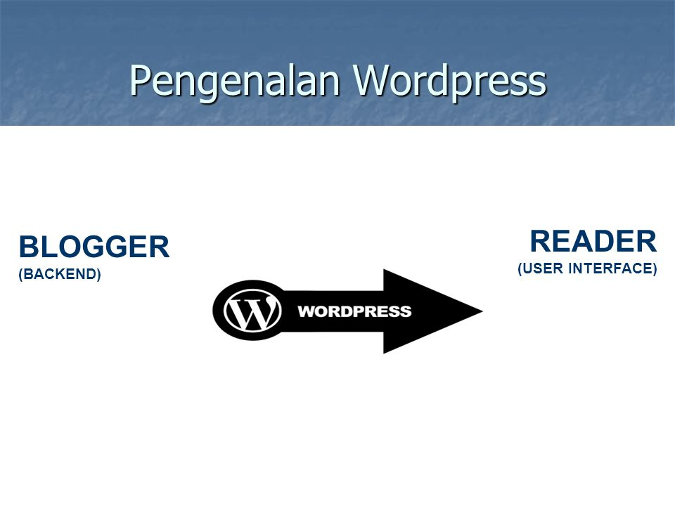 Pengenalan Wordpress READER (USER INTERFACE) BLOGGER (BACKEND)