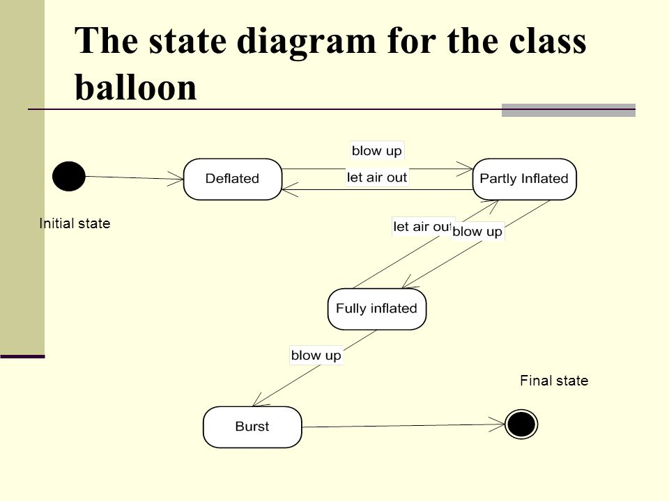 The state diagram for the class balloon