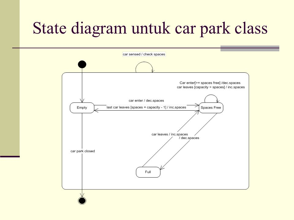 State diagram untuk car park class