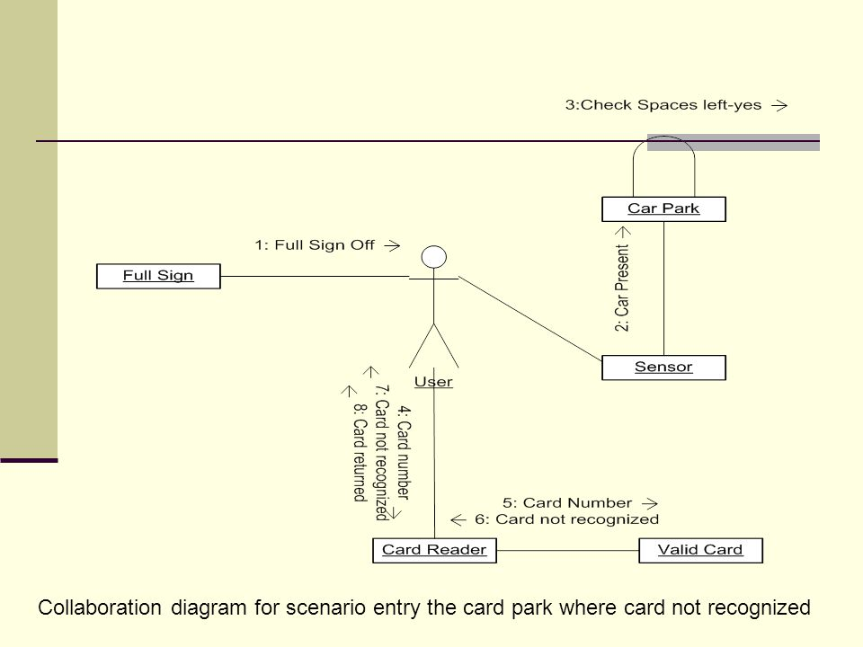 Collaboration diagram for scenario entry the card park where card not recognized
