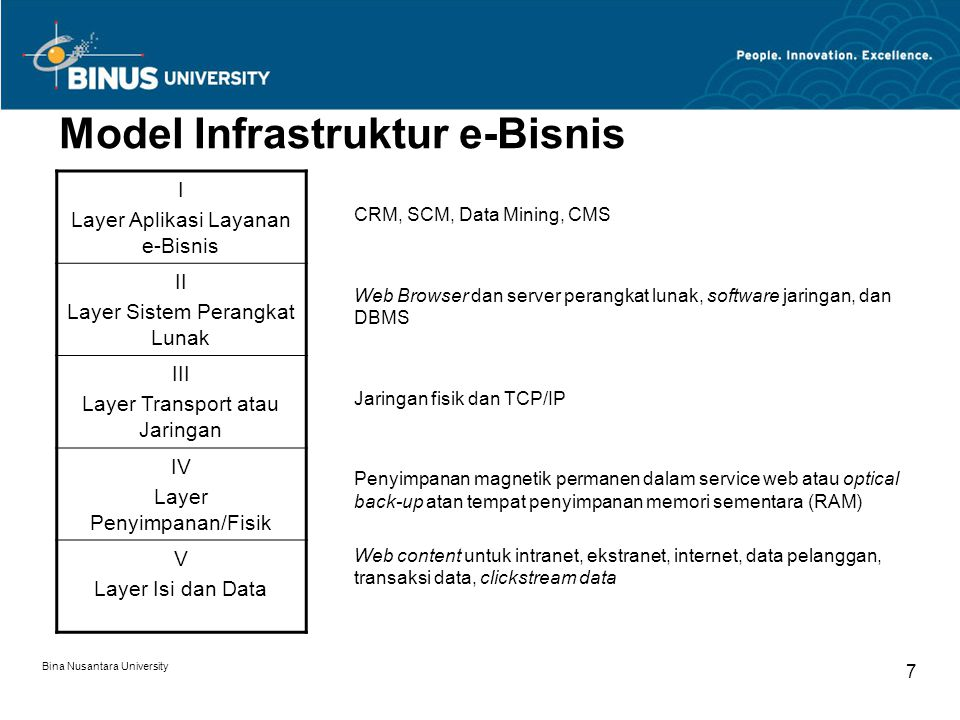 Model Infrastruktur e-Bisnis