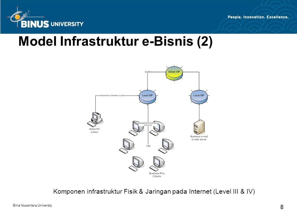 Model Infrastruktur e-Bisnis (2)