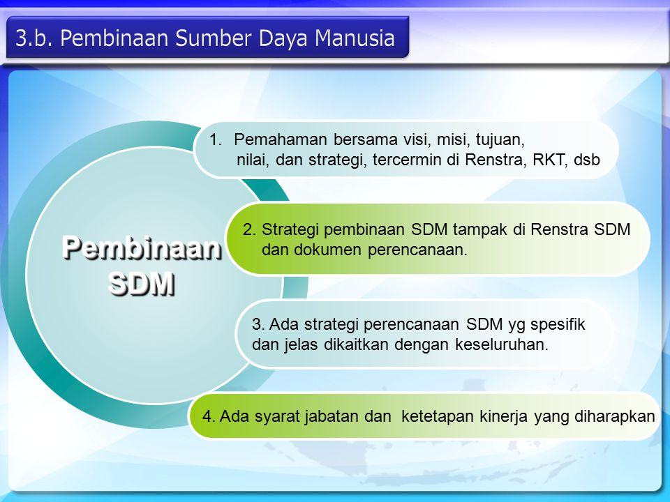 Pembinaan SDM 3.b. Pembinaan Sumber Daya Manusia