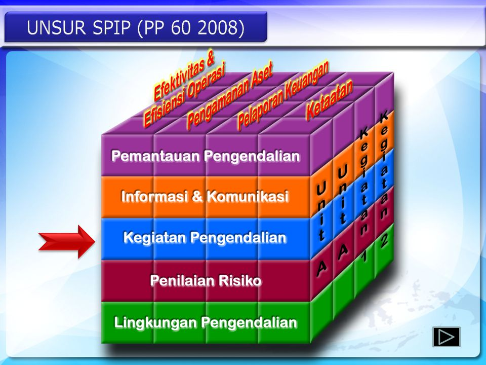 UNSUR SPIP (PP 60 2008)