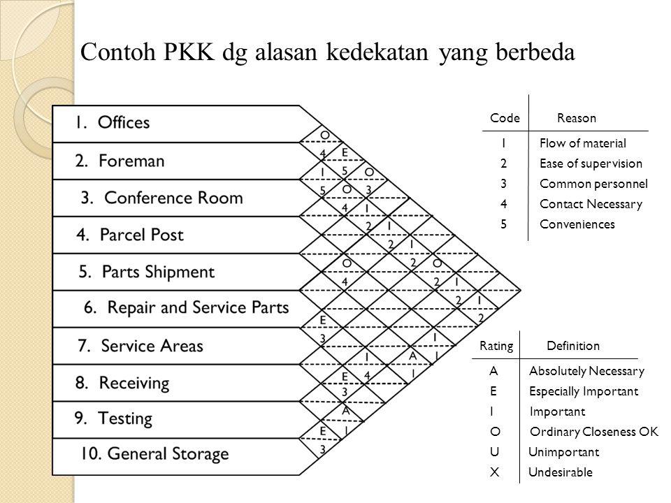 Contoh PKK dg alasan kedekatan yang berbeda