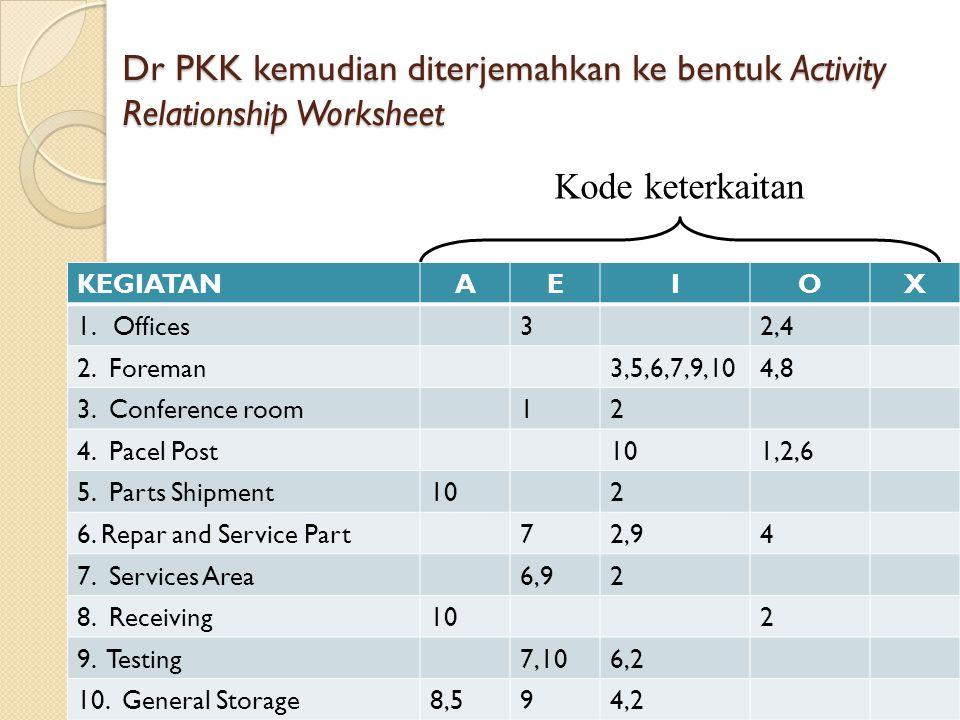 Dr PKK kemudian diterjemahkan ke bentuk Activity Relationship Worksheet