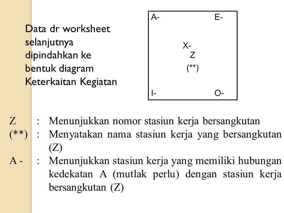Data dr worksheet selanjutnya dipindahkan ke bentuk diagram Keterkaitan Kegiatan