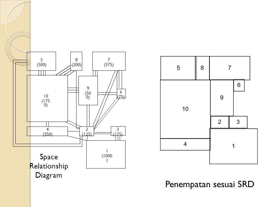 Penempatan sesuai SRD Space Relationship Diagram 2 (125) 3 1 (1000) 4