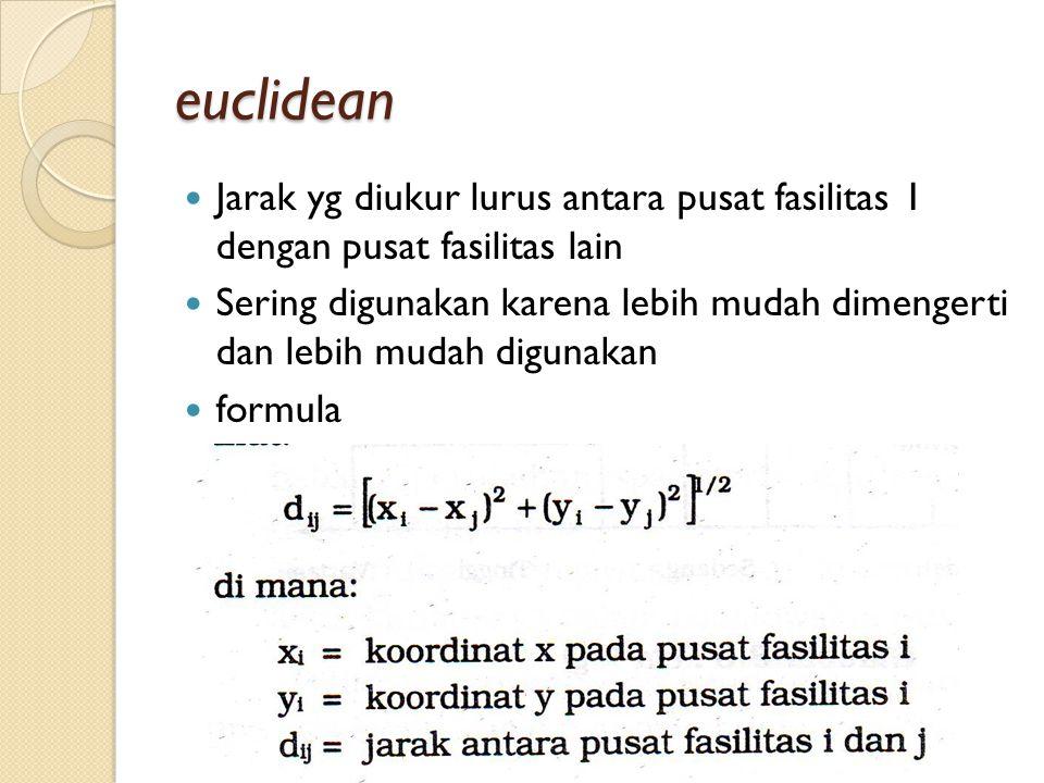 euclidean Jarak yg diukur lurus antara pusat fasilitas 1 dengan pusat fasilitas lain.