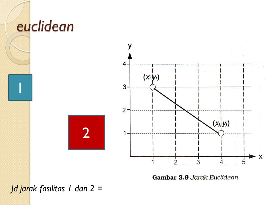euclidean 1 2 Jd jarak fasilitas 1 dan 2 =