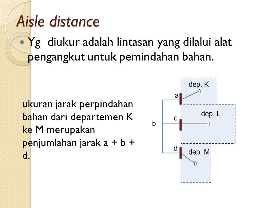 Aisle distance Yg diukur adalah lintasan yang dilalui alat pengangkut untuk pemindahan bahan.