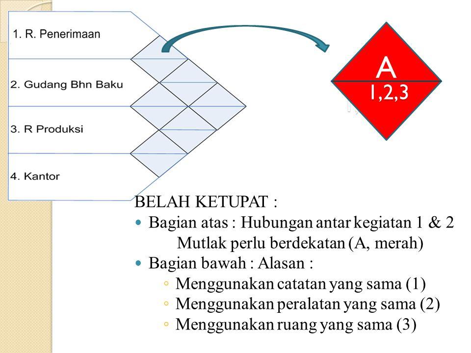 A 1,2,3. 1,2,3. BELAH KETUPAT : Bagian atas : Hubungan antar kegiatan 1 & 2. Mutlak perlu berdekatan (A, merah)