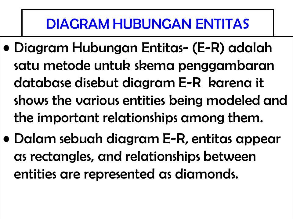 DIAGRAM HUBUNGAN ENTITAS